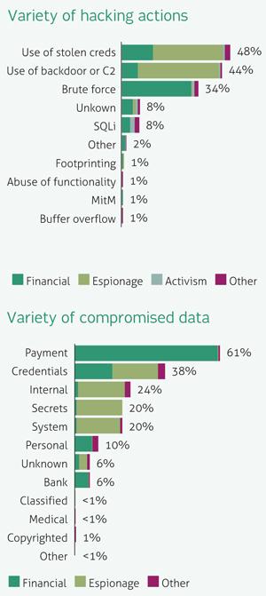 hacking-charts