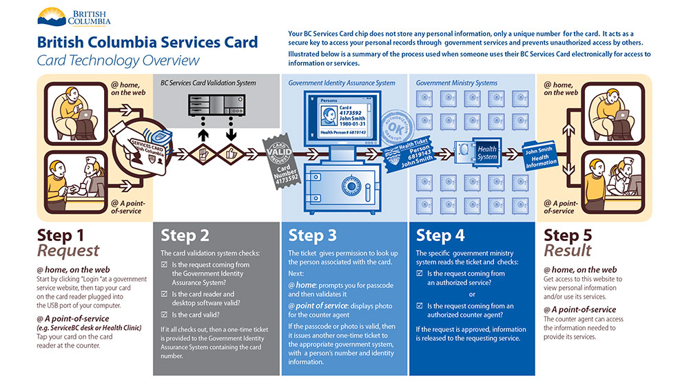 BC_Services_Card_infographic