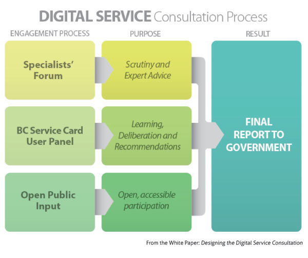 digital-service-consultation-process