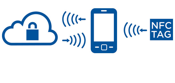 Trusted NFC tags expand authentication applications