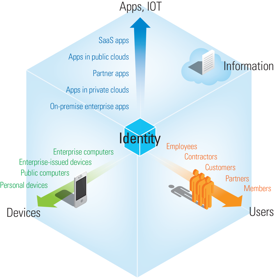 Put identity at the center with a federated service