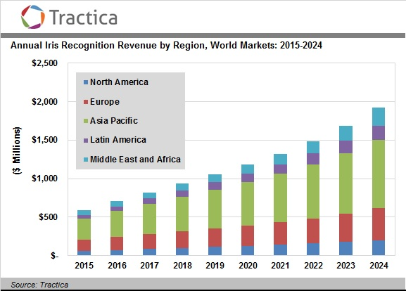 Iris recognition market stats: Revenue by region 2015-2024