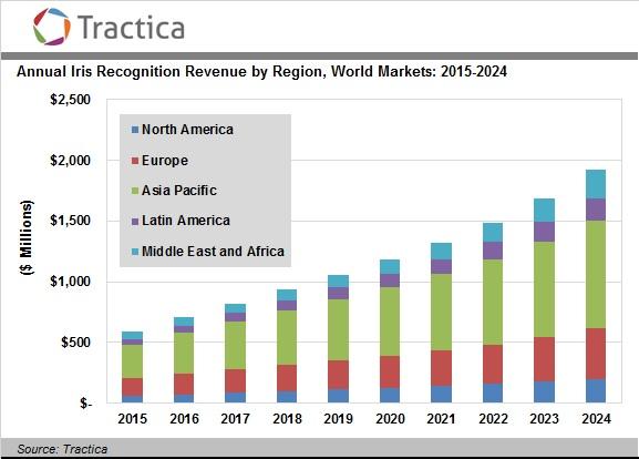 Iris Market Predictions Brazilian Airports Deploying Face