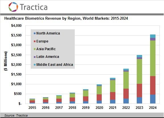 Biometrics Health Care Market Worth 3 5 Billion By 2024