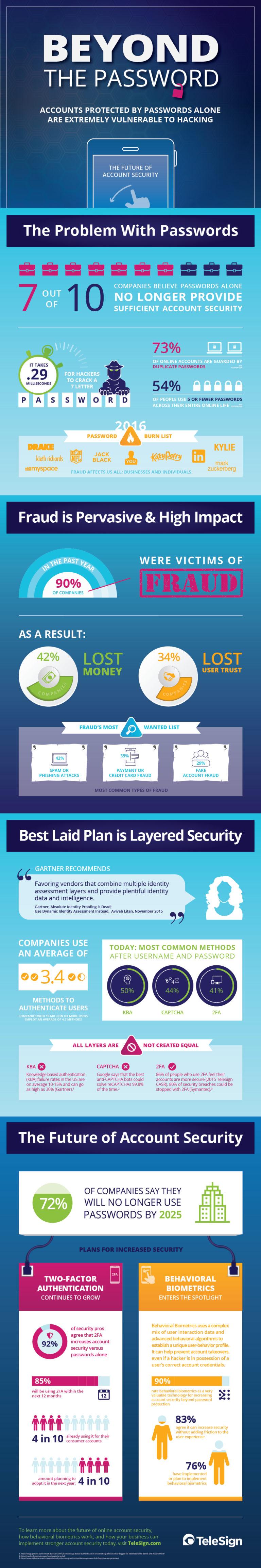 TeleSign-Future-of-Account-Security-Report-infographic-768x4608