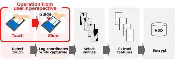 Fujitsu palm vein biometrics