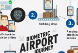 Fly to Gate airport ID solution from Gemalto and IER