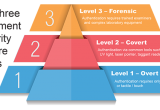 The three levels of document security features