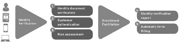 Automated identity verification flow